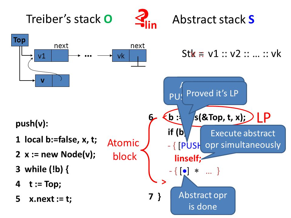 lin LP Treiber's stack O Abstract stack S … Stk = v ::