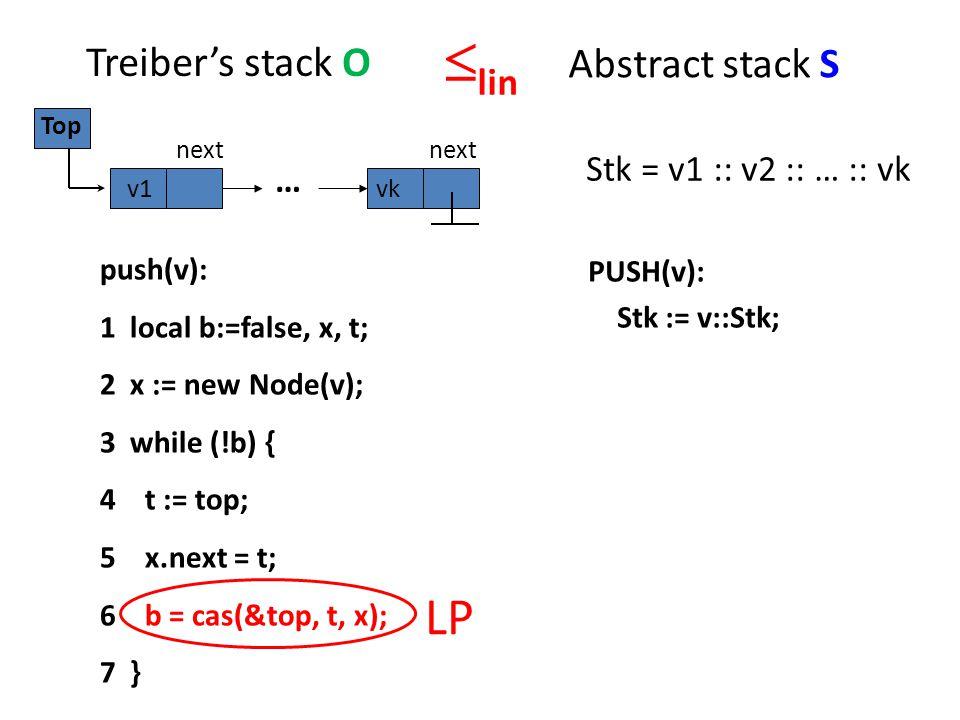 lin LP Treiber's stack O Abstract stack S Stk = v1 :: v2 :: … :: vk …