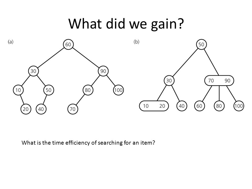 What did we gain What is the time efficiency of searching for an item