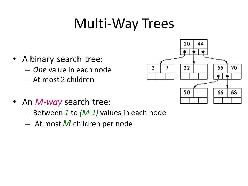 Multi-Way Trees A binary search tree: An M-way search tree: