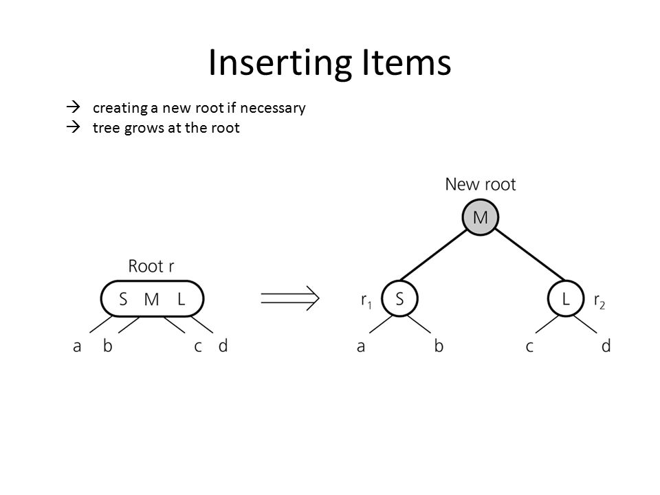Inserting Items creating a new root if necessary