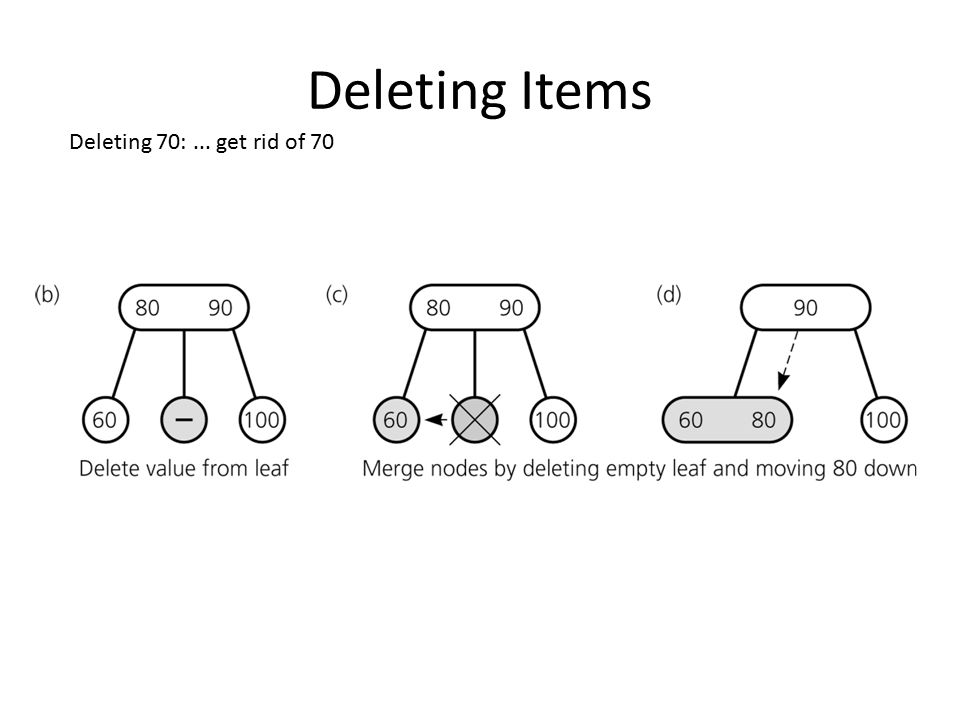 Deleting Items Deleting 70: ... get rid of 70