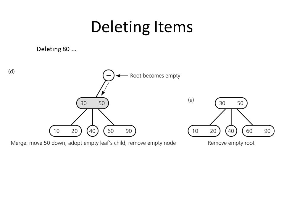 Deleting Items Deleting 80 ...