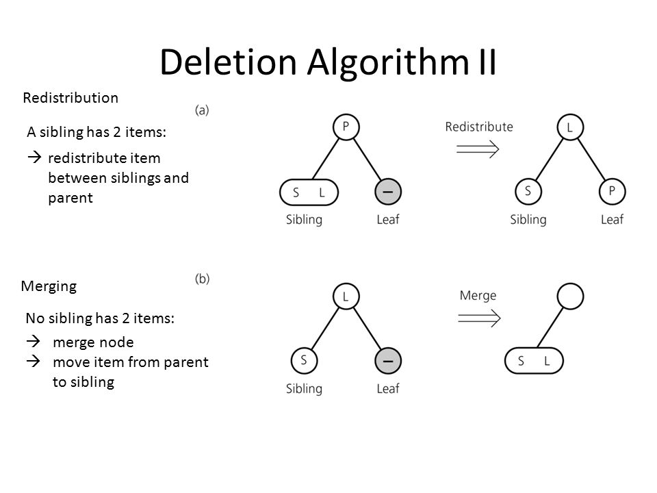 Deletion Algorithm II Redistribution A sibling has 2 items: