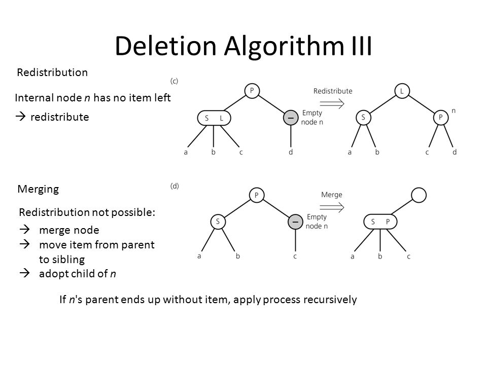 Deletion Algorithm III