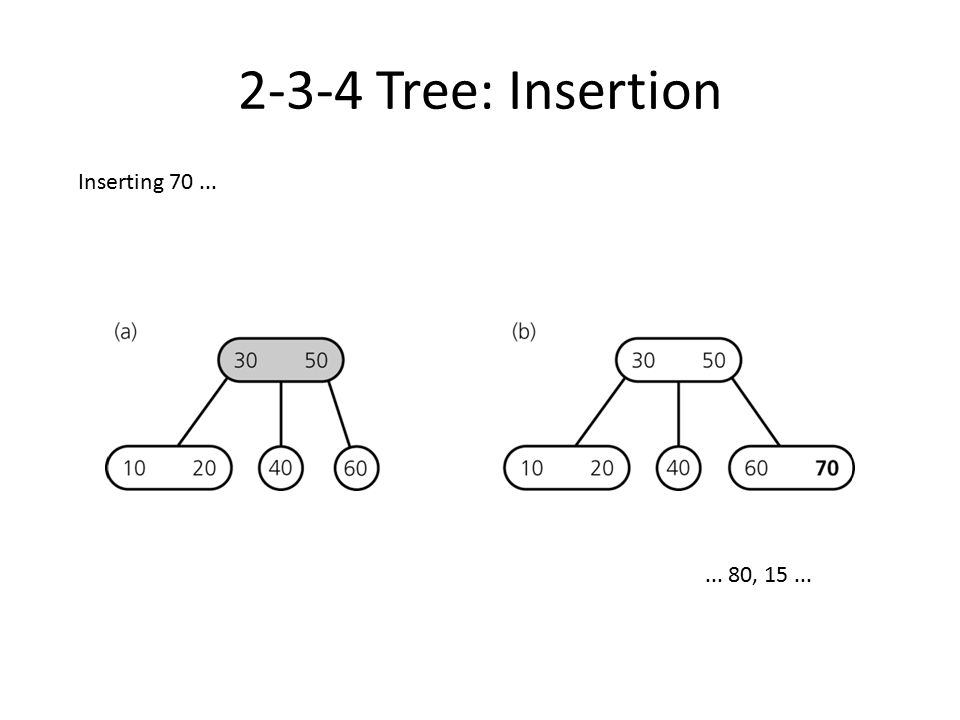 2-3-4 Tree: Insertion Inserting 70 ... ... 80, 15 ...