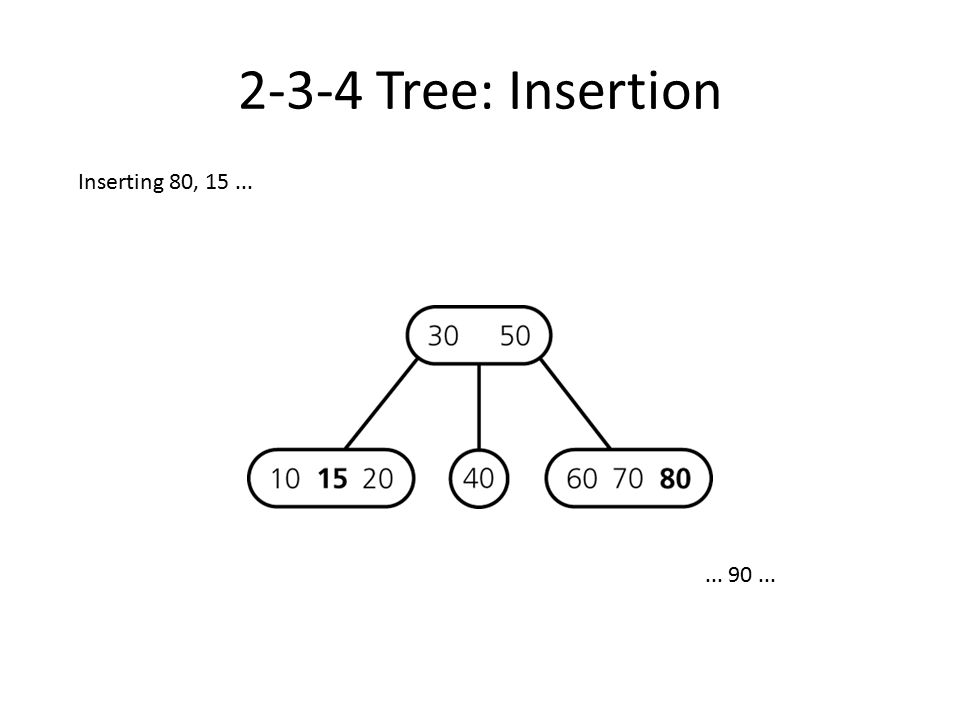 2-3-4 Tree: Insertion Inserting 80, 15 ... ... 90 ...