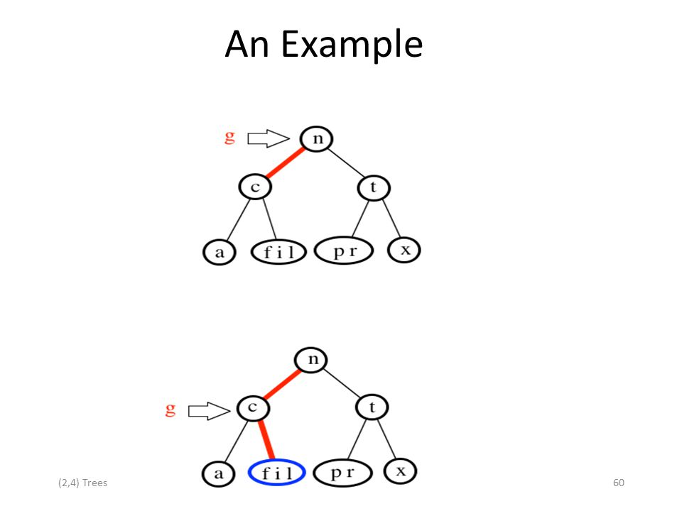 An Example (2,4) Trees