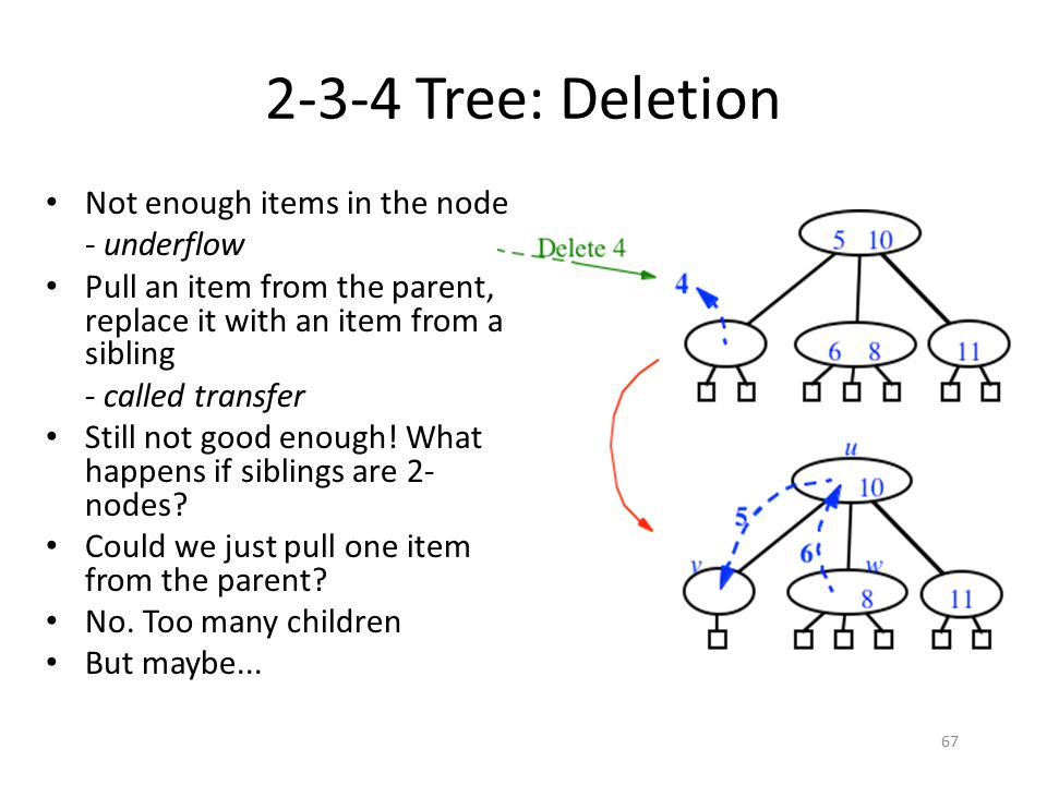 2-3-4 Tree: Deletion Not enough items in the node - underflow