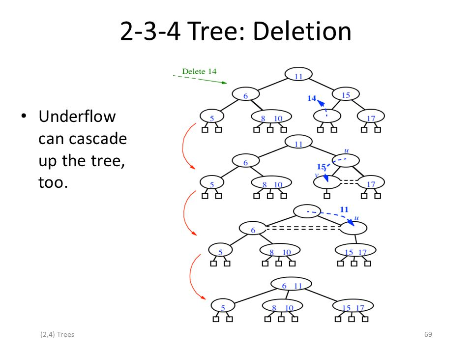 2-3-4 Tree: Deletion Underflow can cascade up the tree, too.