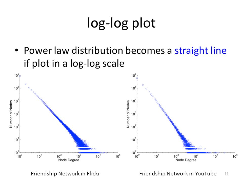 log-log plot Power law distribution becomes a straight line if plot in a log-log scale. Friendship Network in Flickr.