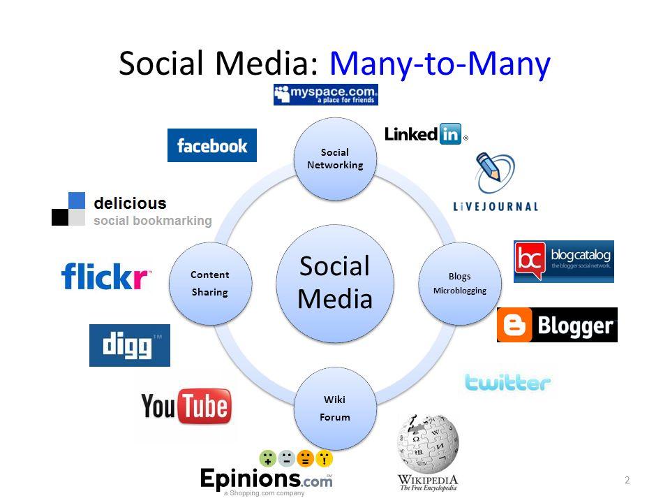Social Media: Many-to-Many