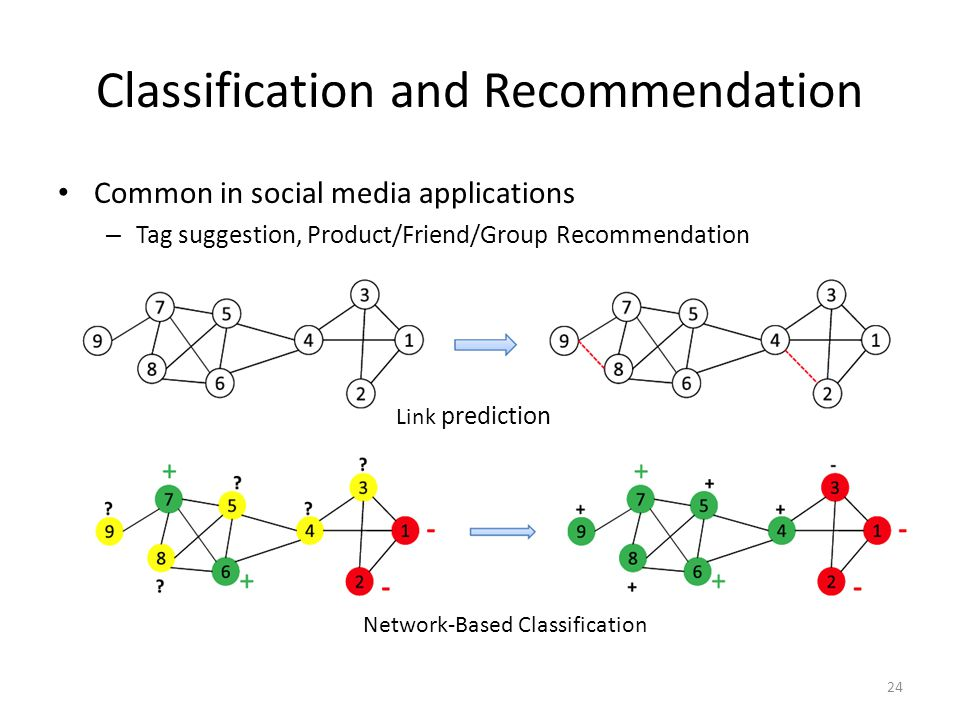 Classification and Recommendation