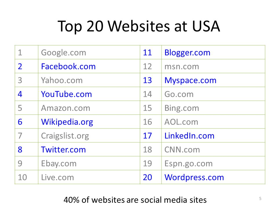 Top 20 Websites at USA 1 Google.com 11 Blogger.com 2 Facebook.com 12
