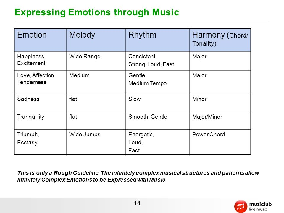 Expressing Emotions through Music