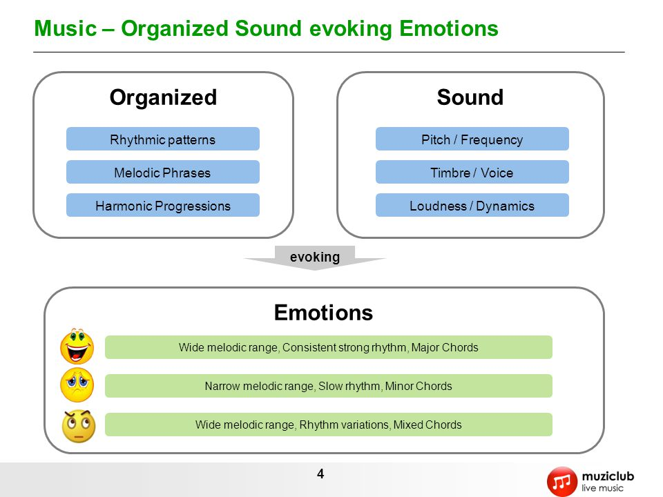 Music – Organized Sound evoking Emotions