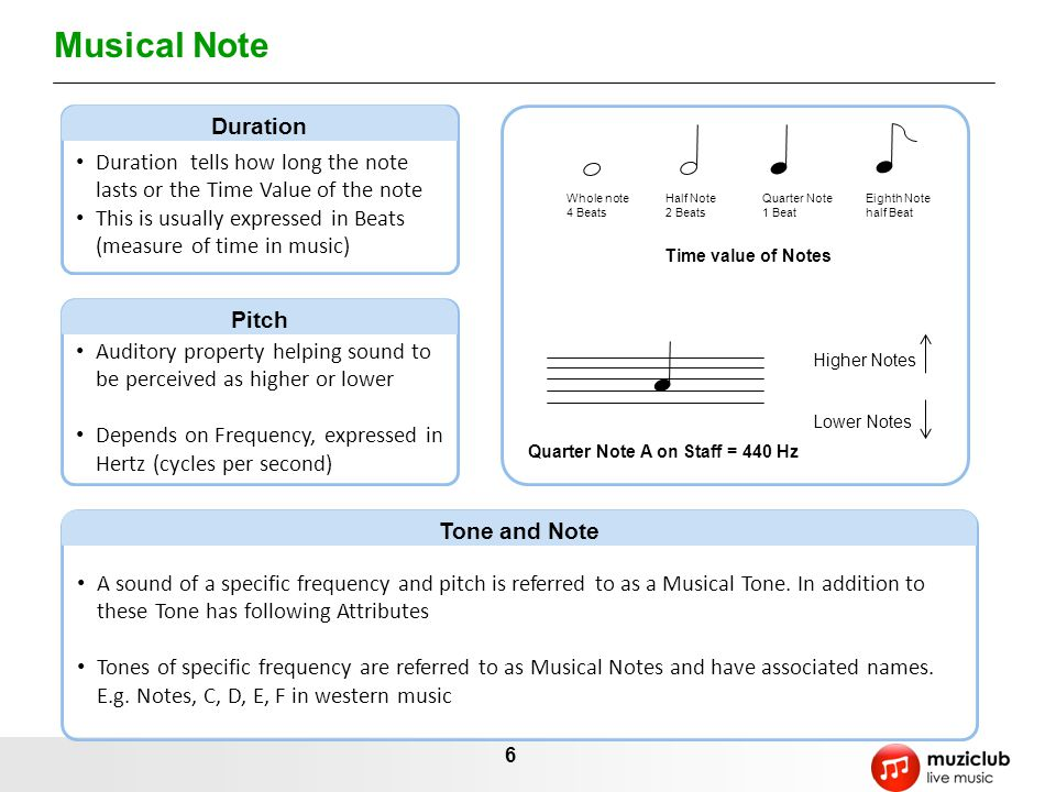 Musical Note Duration. Duration tells how long the note lasts or the Time Value of the note.