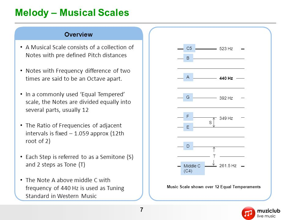 Melody – Musical Scales