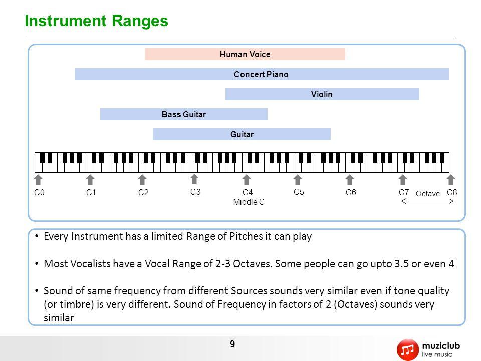 Instrument Ranges Human Voice. Concert Piano. Violin. Bass Guitar. Guitar. C0. C1. C2. C3. C4.