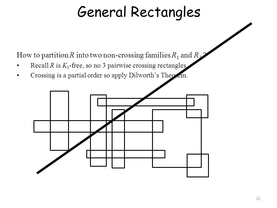 General Rectangles How to partition R into two non-crossing families R1 and R2 Recall R is K3-free, so no 3 pairwise crossing rectangles.