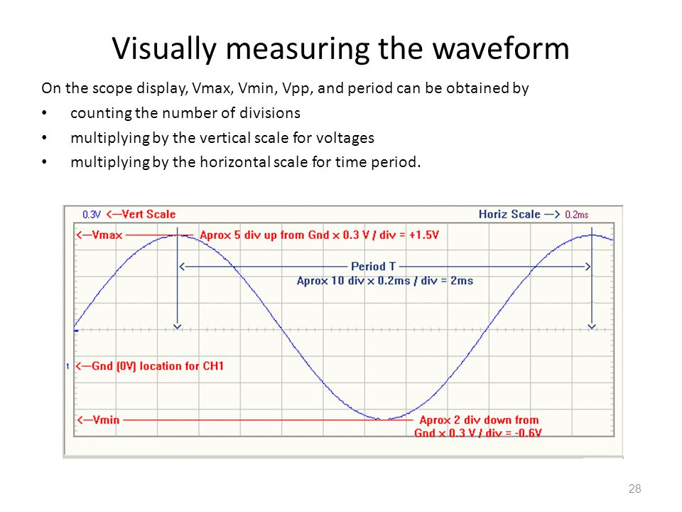 Visually measuring the waveform