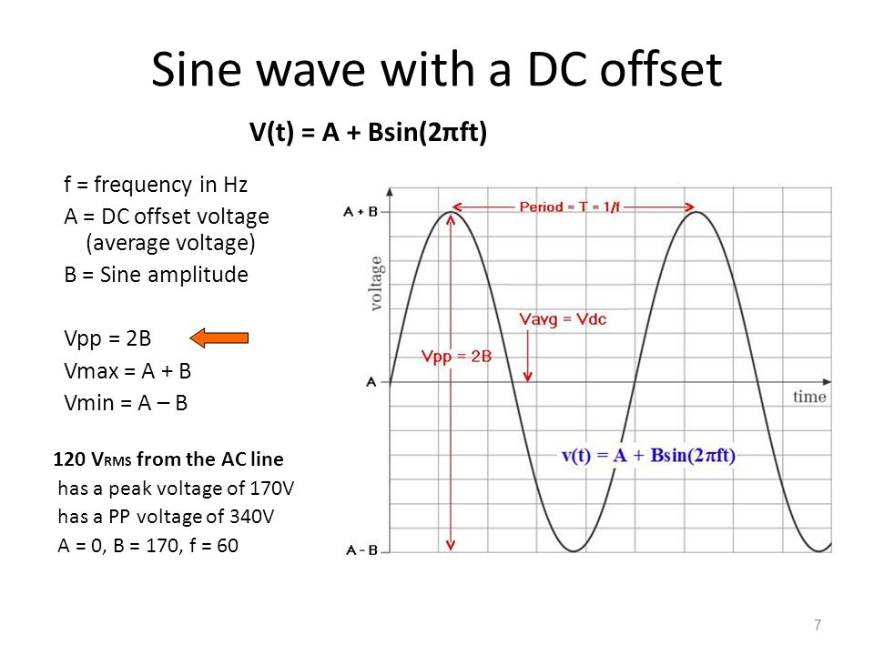 Sine wave with a DC offset