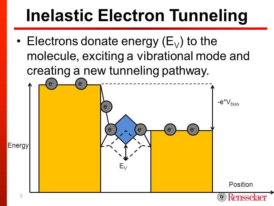 Inelastic Electron Tunneling