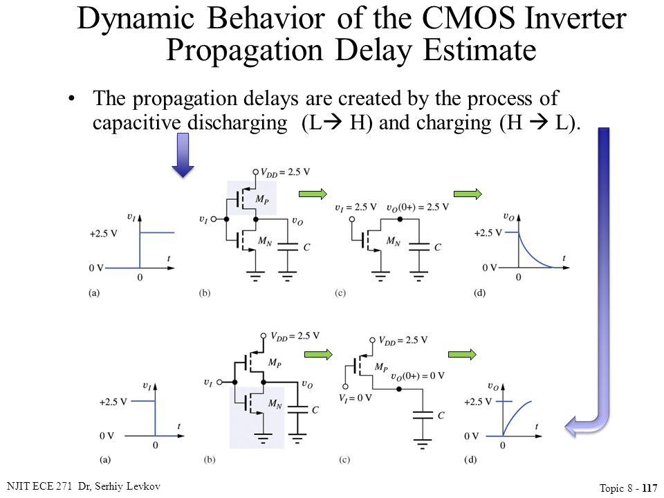 Dynamic Behavior of the CMOS Inverter Propagation Delay Estimate