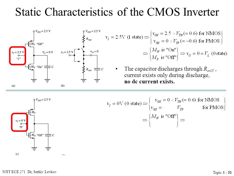 Static Characteristics of the CMOS Inverter