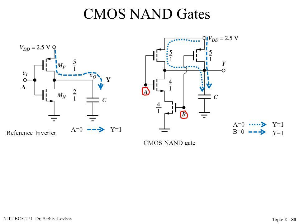CMOS NAND Gates Y A A=0 Y=1 A=0 Y=1 Reference Inverter B=0 Y=1