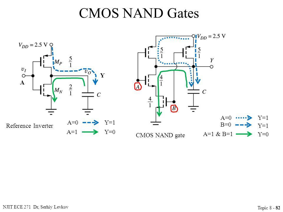CMOS NAND Gates Y A A=0 Y=1 A=0 Y=1 Reference Inverter B=0 Y=1 A=1 Y=0