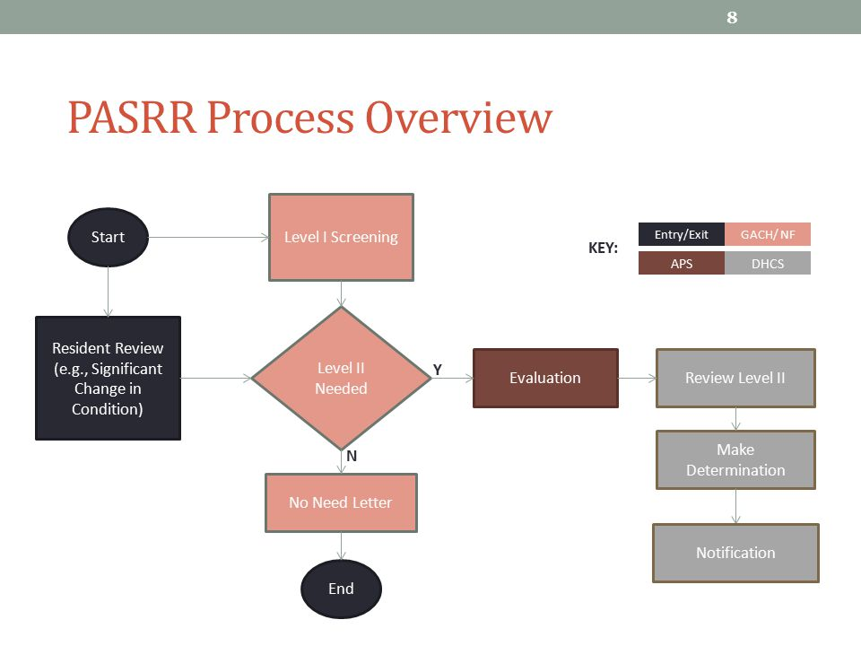 PASRR Process Overview