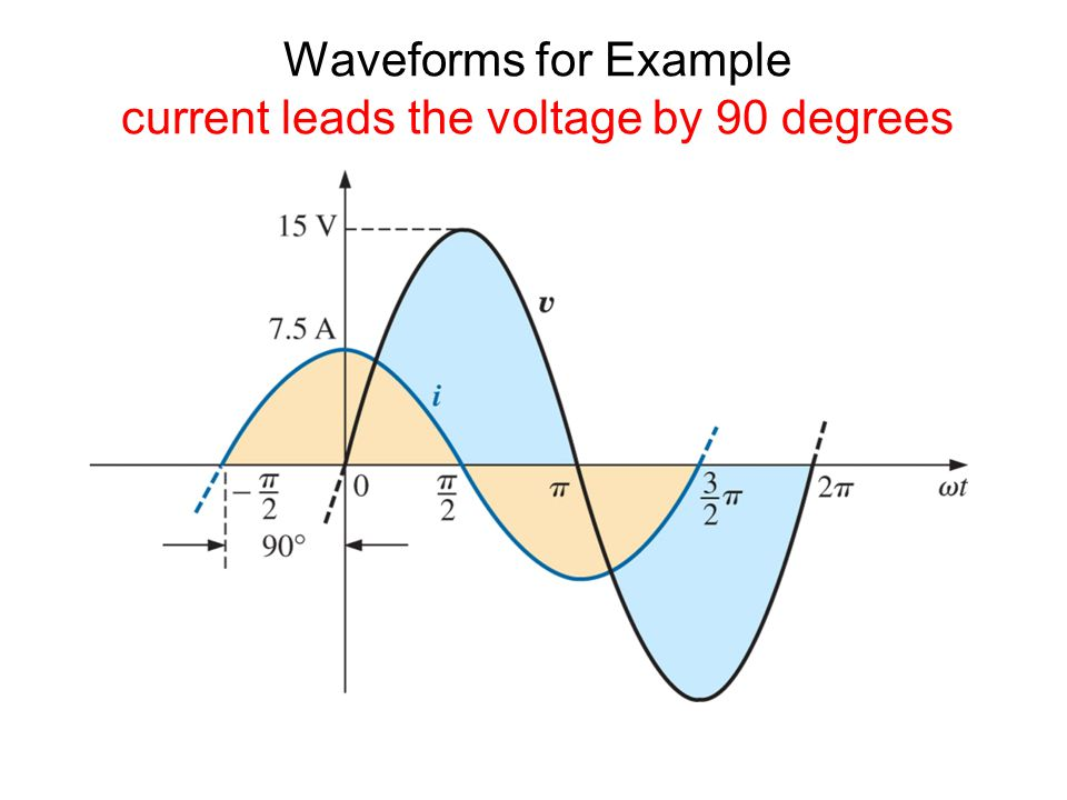 Waveforms for Example current leads the voltage by 90 degrees