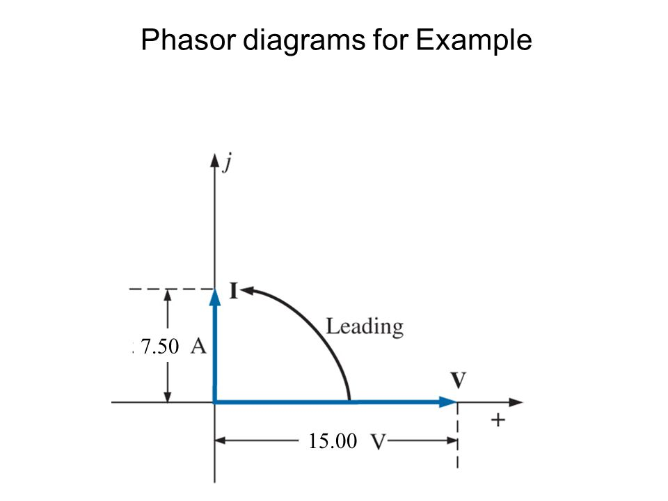 Phasor diagrams for Example