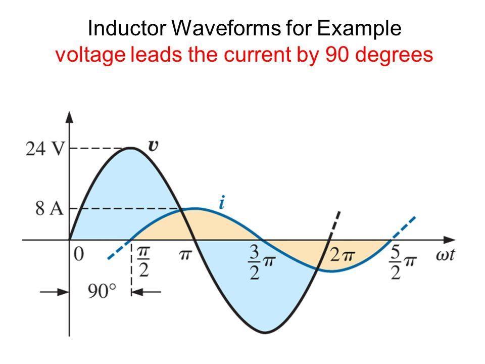 Inductor Waveforms for Example voltage leads the current by 90 degrees