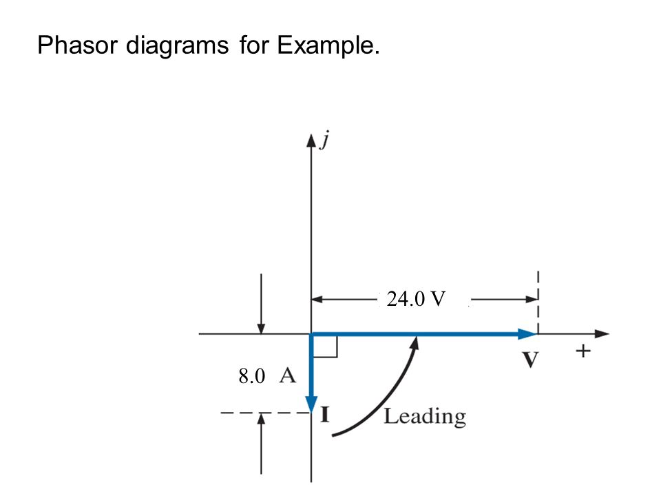 Phasor diagrams for Example.