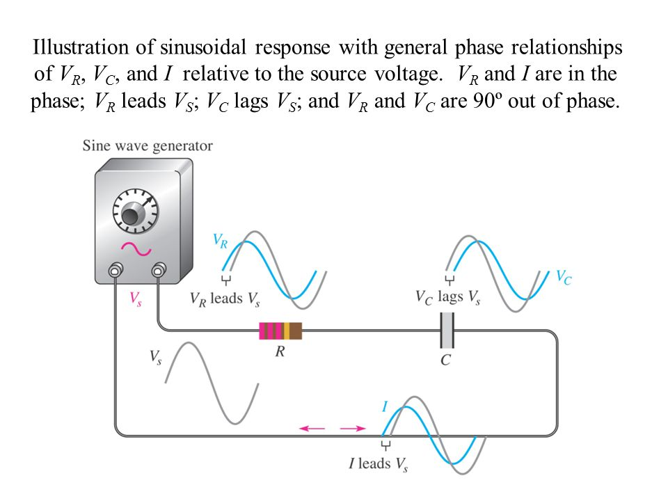 Illustration of sinusoidal response with general phase relationships of VR, VC, and I relative to the source voltage.