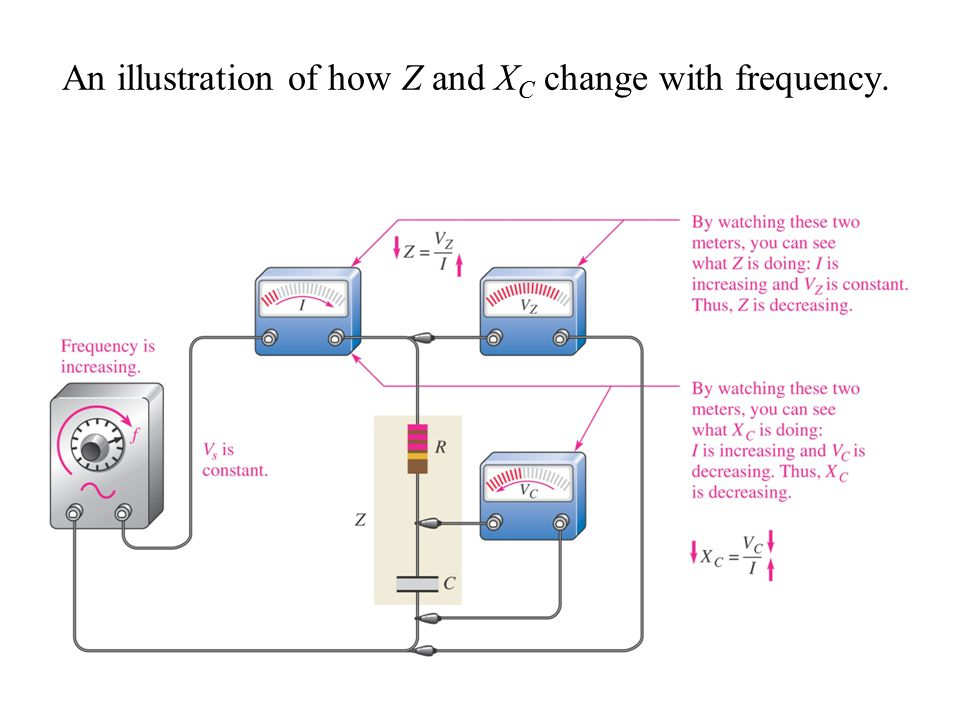 An illustration of how Z and XC change with frequency.