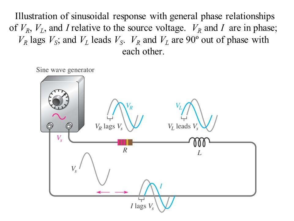 Illustration of sinusoidal response with general phase relationships of VR, VL, and I relative to the source voltage.