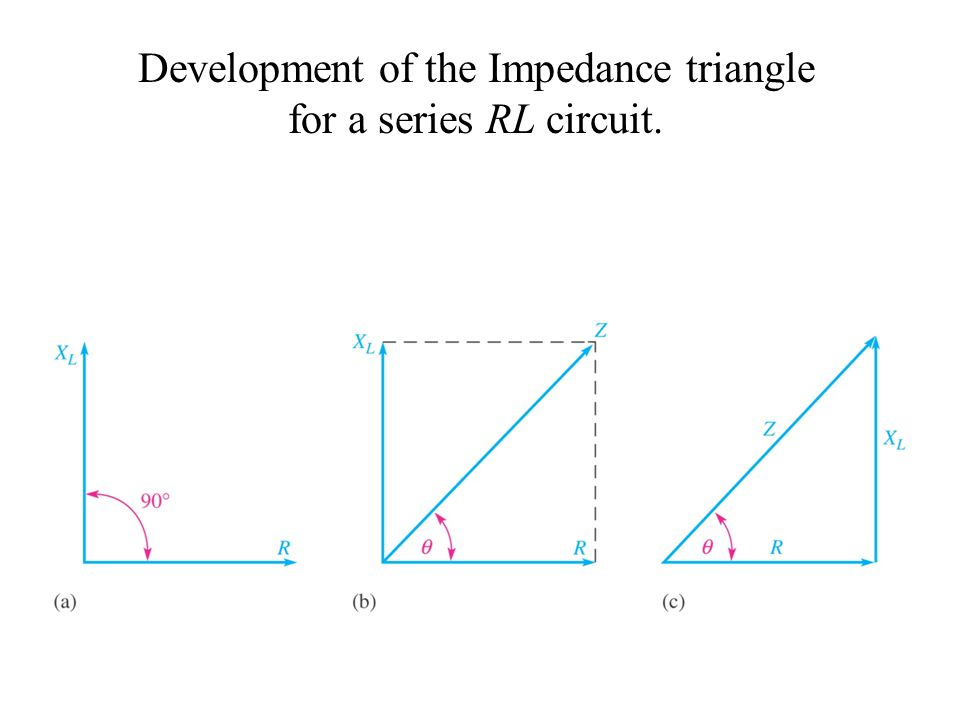 Development of the Impedance triangle for a series RL circuit.