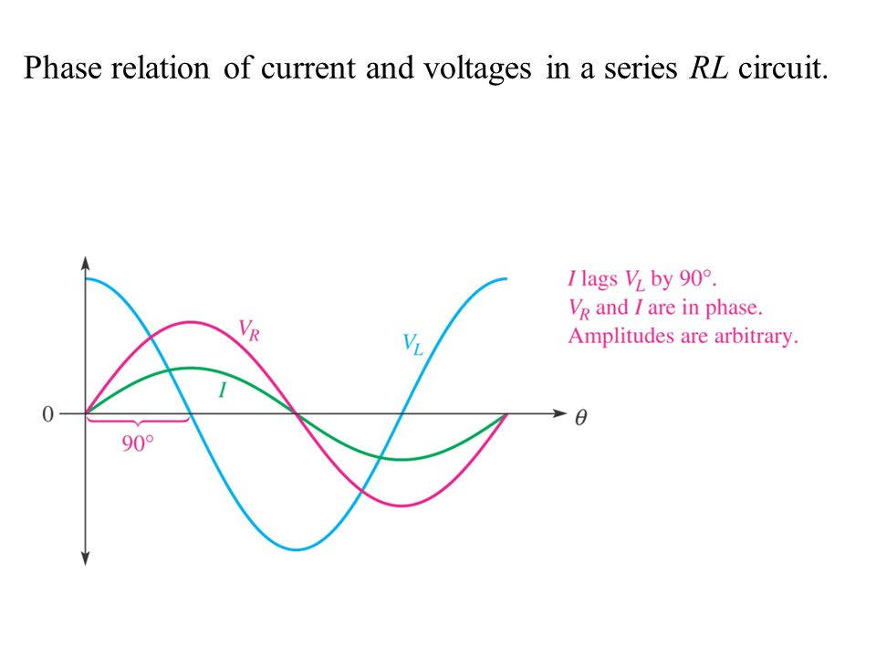 Phase relation of current and voltages in a series RL circuit.