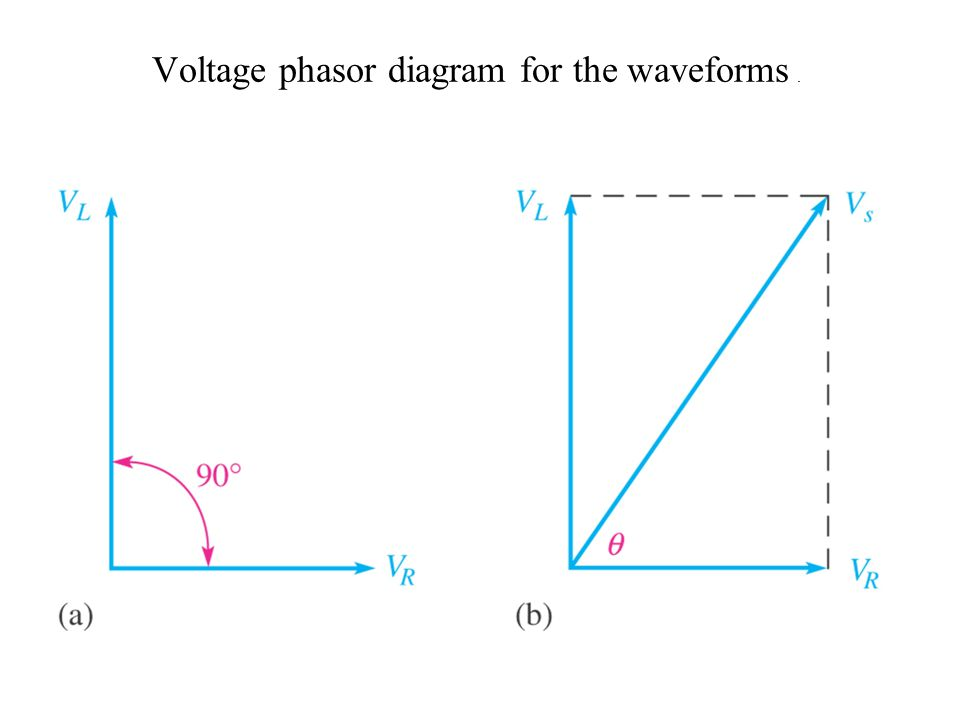 Voltage phasor diagram for the waveforms .