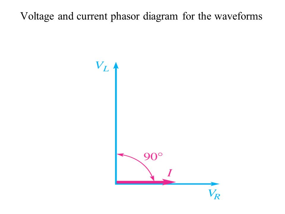 Voltage and current phasor diagram for the waveforms
