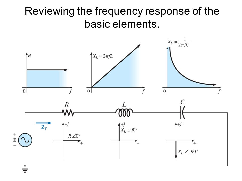 Reviewing the frequency response of the basic elements.