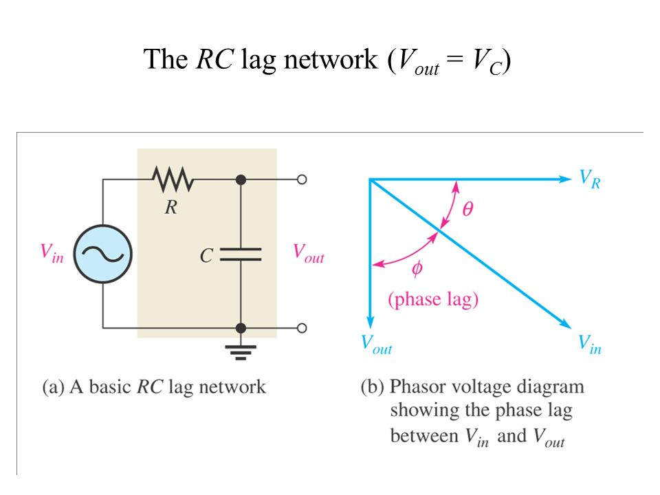 The RC lag network (Vout = VC)
