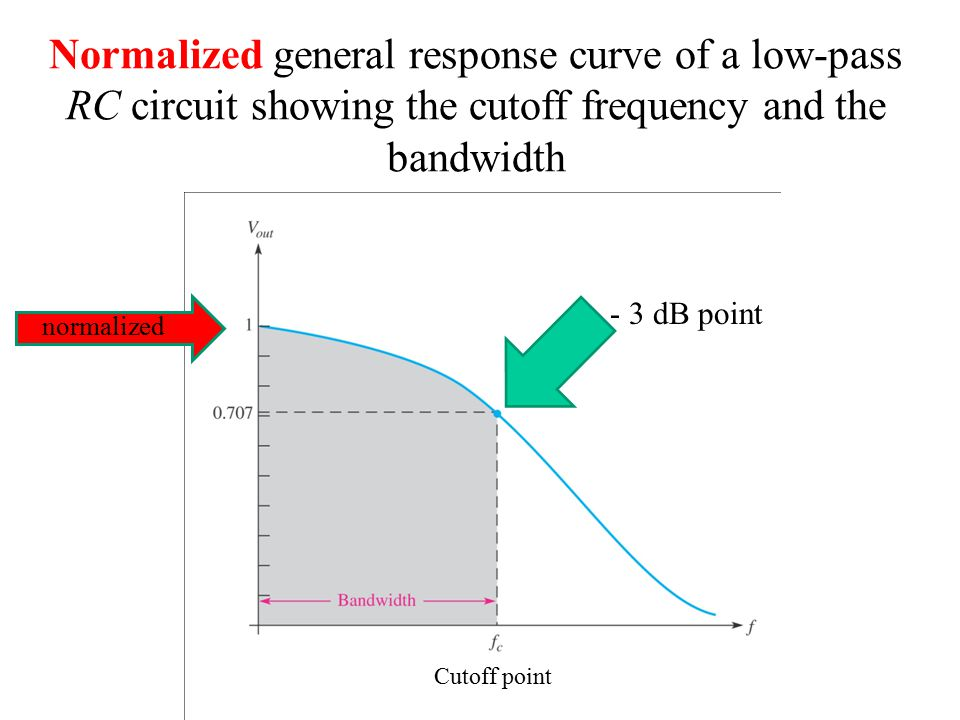 Normalized general response curve of a low-pass RC circuit showing the cutoff frequency and the bandwidth