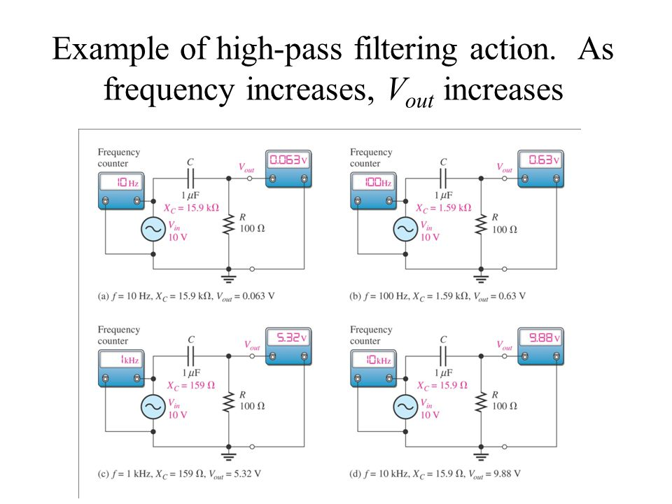 Example of high-pass filtering action