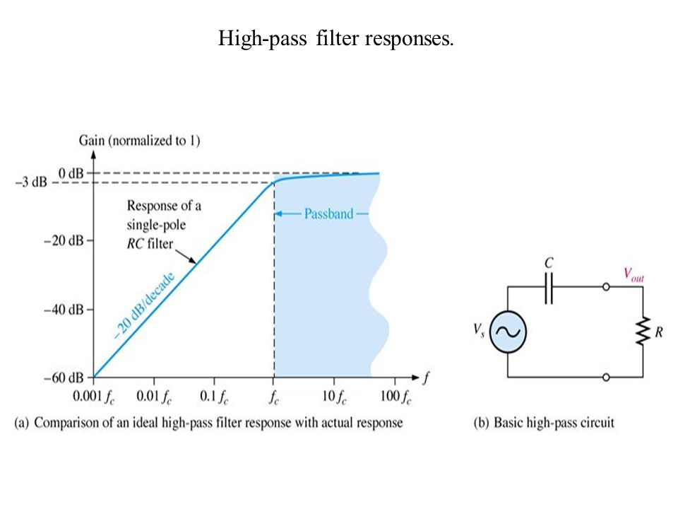 High-pass filter responses.