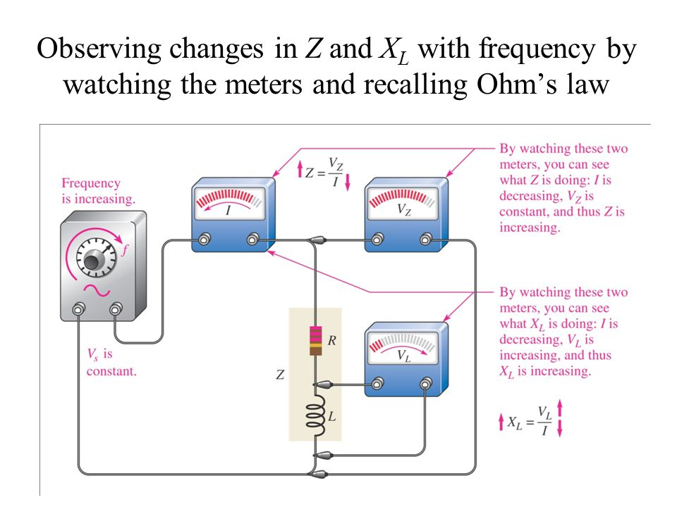 Observing changes in Z and XL with frequency by watching the meters and recalling Ohm's law