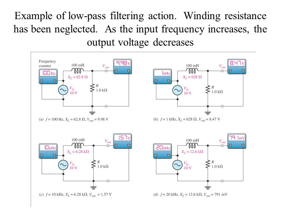 Example of low-pass filtering action